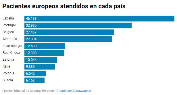 Pacientes europeos atendidos en cada país