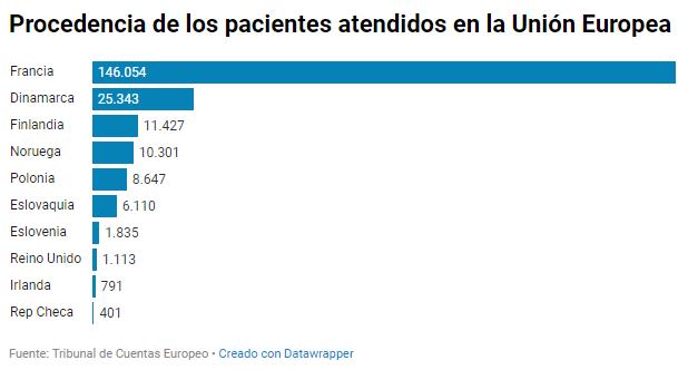 Procedencia de los pacientes atendidos en la Unión Europea