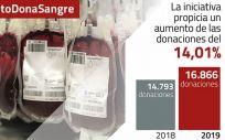 La campaña #RetoDonaSangre logra un 14% más de donaciones en el Servicio Andaluz de Salud (SAS). (Foto. Junta de Andalucía)