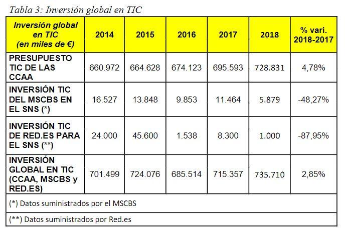 Tabla Inversión en TIC   Informe SEIS