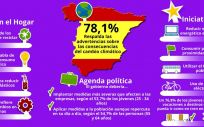 El 71,8% de los españoles respalda las advertencias sobre las consecuencias del cambio climático