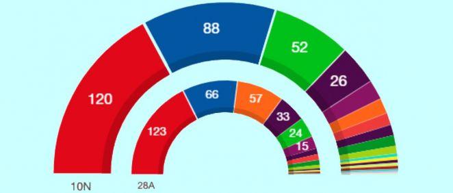 Configuración del nuevo Congreso de los Diputados tras los resultados del 10-N (Gráfico del Ministerio del Interior)
