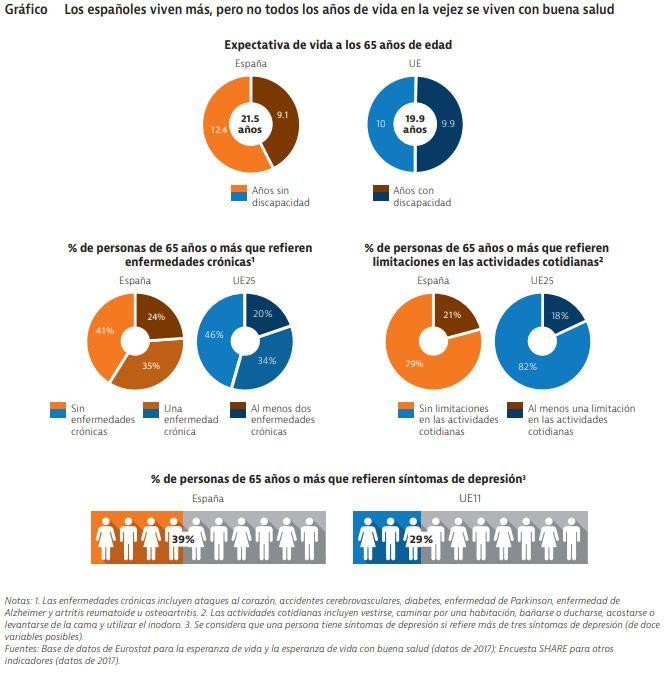 Gráfico OCDE cronicidad
