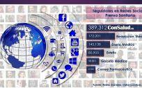 Redes Sociales agosto 2020