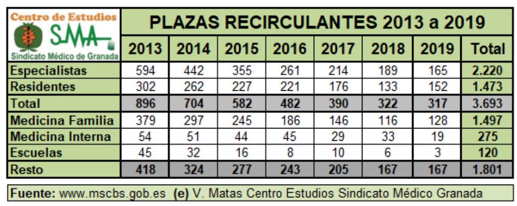 plazas recirculantes matas faltan medicos