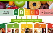 Nutriscore, etiquetado de alimentos