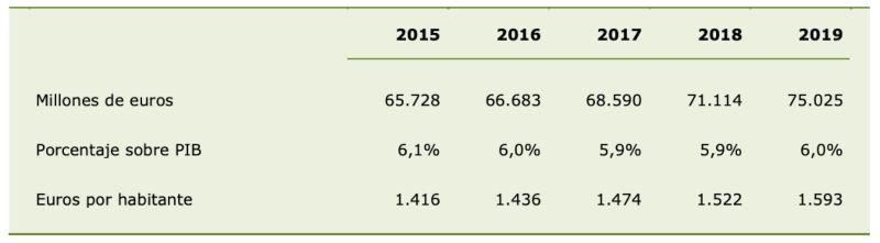 Gasto sanitario público consolidado (Gráfico: Ministerio de Sanidad)