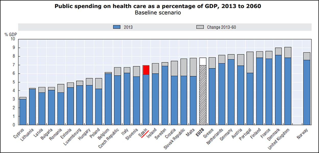 grafico pib sanidad 2013-2060 consalud