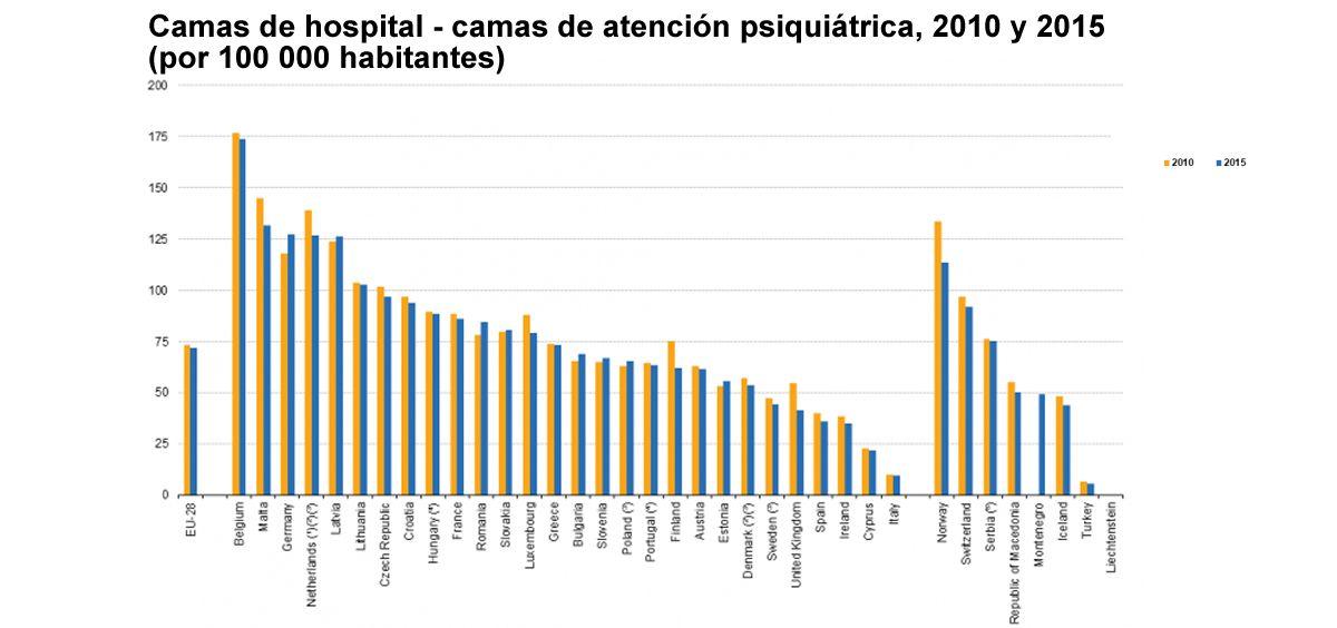 El número de camas de atención psiquiátrica en hospitales en relación con el tamaño de la población disminuyó en la mayoría de los Estados miembros de la UE