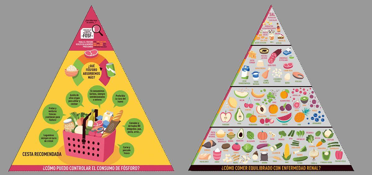 La Pirámide de Alimentación y Vida Saludable en Enfermedad Renal Crónica facilitará al paciente gestionar correctamente su alimentación y su estilo de vida