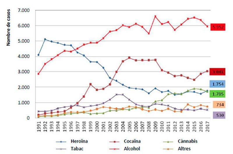 drogas cataluña
