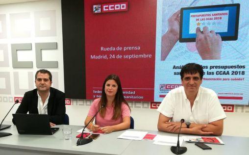CCOO advierte: Las listas de espera varían hasta en 127 días según la autonomía